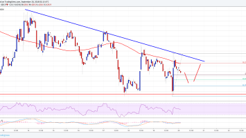 Bitcoin Cash Price Analysis: BCH/USD Dips Remain Supported 1