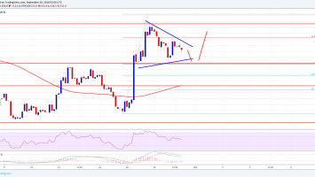 Bitcoin Cash Price Weekly Analysis: BCH/USD Sighting Further Upsides 1