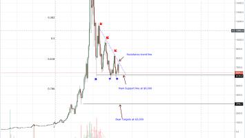 Bitcoin Weekly Chart Sep 8