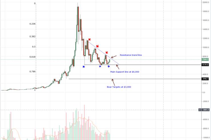 Bitcoin Weekly Chart Sept 3