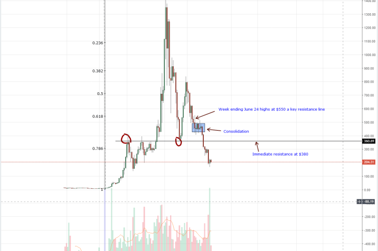 Ethereum Weekly Chart Sep 17
