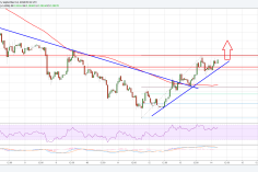 Ripple Price Analysis: XRP/USD Could Extend Gains Toward $0.30 5