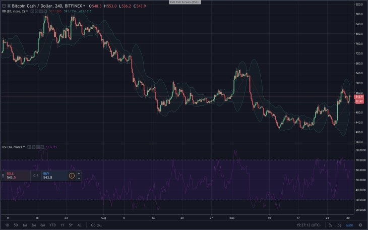 Markets Update: Digital Asset Consolidation and Accumulation Continues