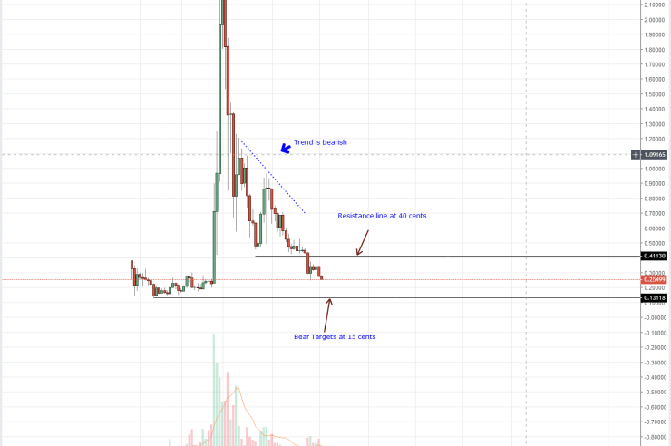 XRP Weekly Chart Sep 12