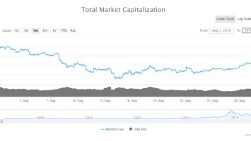 August Cryptocurrency Review: Ethereum, Bitcoin Cash, and Neo dump over 30% 2