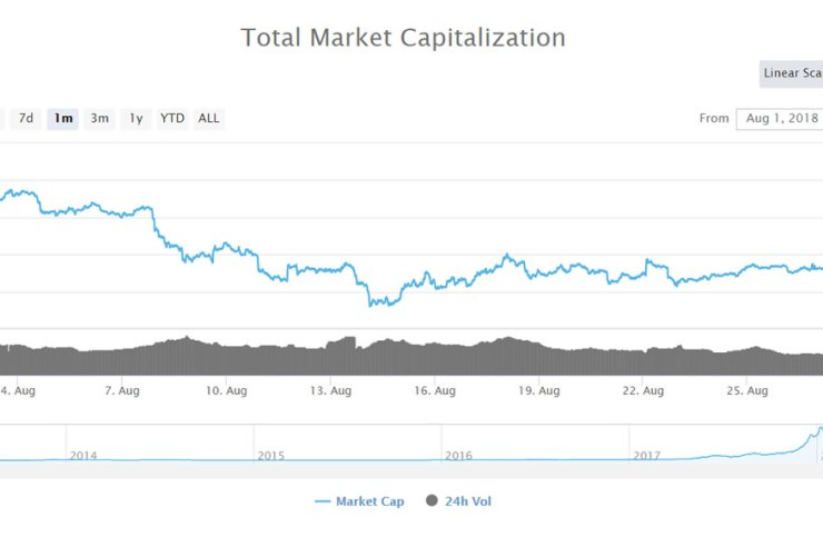 August Cryptocurrency Review: Ethereum, Bitcoin Cash, and Neo dump over 30% 1