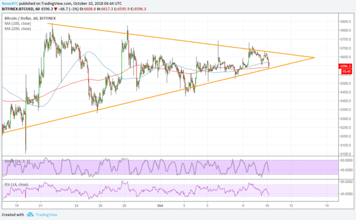 Bitcoin (BTC) Price Watch: Wait for this Short-Term Breakout 2