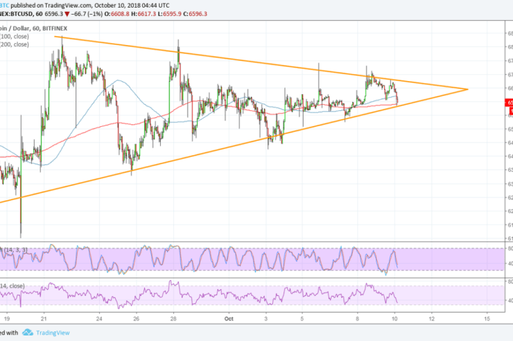 Bitcoin (BTC) Price Watch: Wait for this Short-Term Breakout 1