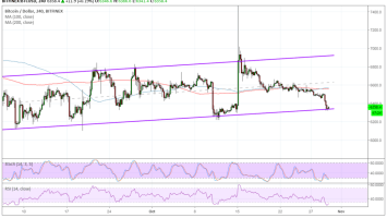 Bitcoin (BTC) Price Watch: Bullish Channel Still Intact 5