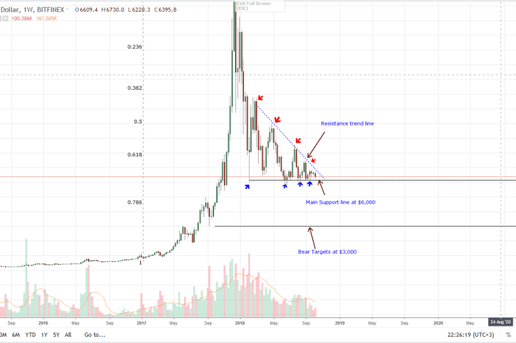 Bitcoin Price Analysis: Centralization of Mining Pools open Up New Attack Vectors 1