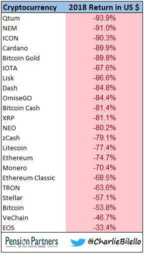 These Tokens are the Worst Performing Cryptos in 2018: Factors and Trends 5