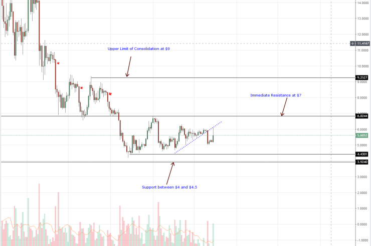 EOS Daily Chart Oct 16