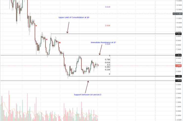 Cardano Price Analysis: Stellar Lumens and Litecoin Stabilizing the Altcoin Ship 1