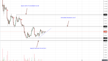 EOS Daily Chart Oct 6