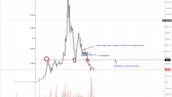 Ethereum Weekly Chart Oct 23