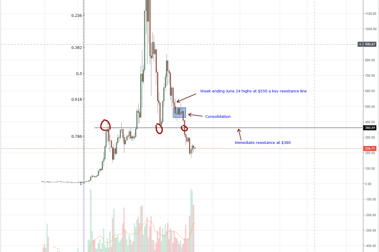 Ethereum Weekly Chart Oct 3