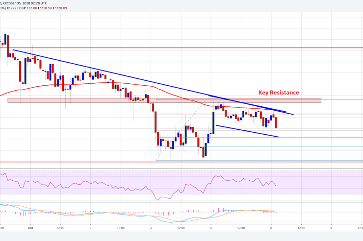 Ethereum Price Analysis: ETH/USD's Support Turned Key Resistance 1
