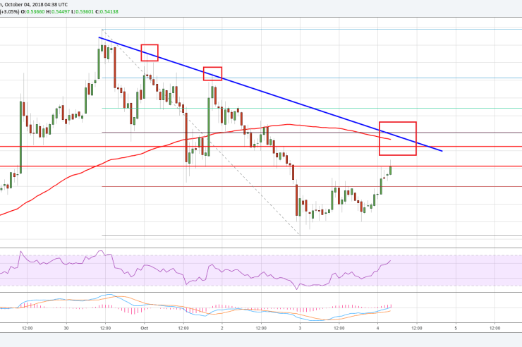 Ripple Price Analysis: XRP/USD Approaching Key $0.5550 Resistance 1