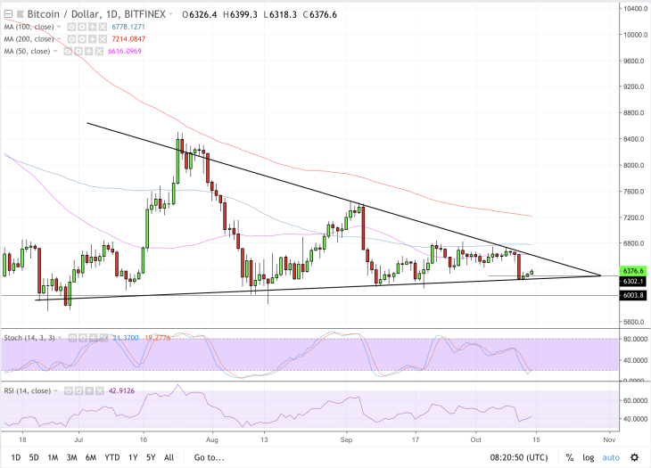 Bitcoin Fully Bottomed Out at $6k? Bears Struggle to Justify Stability 2