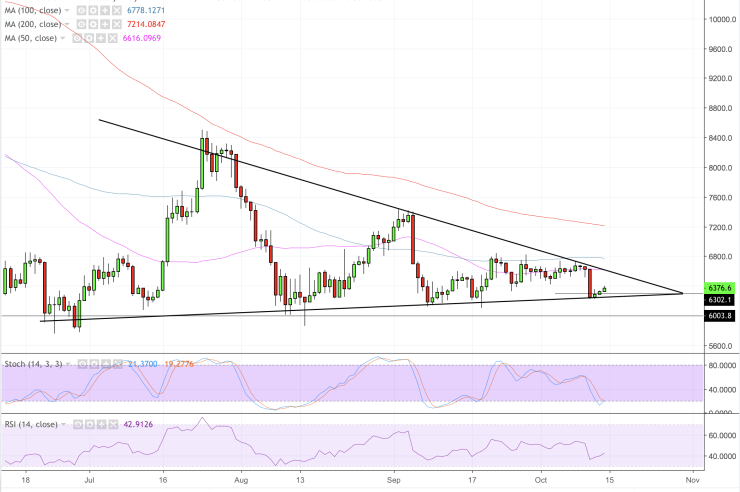 Bitcoin Fully Bottomed Out at $6k? Bears Struggle to Justify Stability 1
