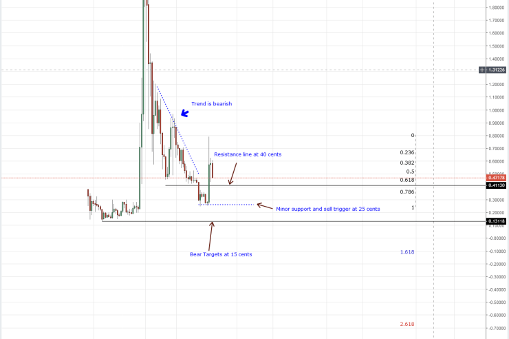 XRP Weekly Chart Oct 8