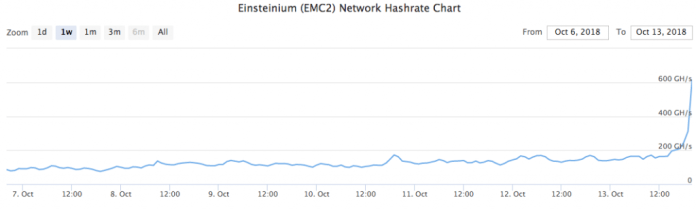Hacker Livestreams 51% Attack on Bitcoin Private