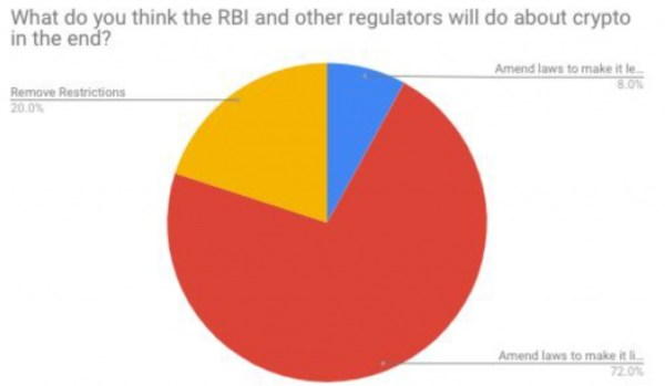 50 Indian Traders Share Thoughts on Investing, RBI Ban, Future of Crypto in India