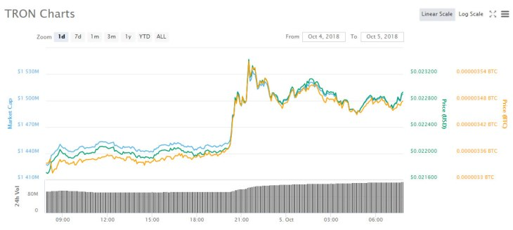 Flatline Friday For Crypto Markets, Only Tron Making a Move 2