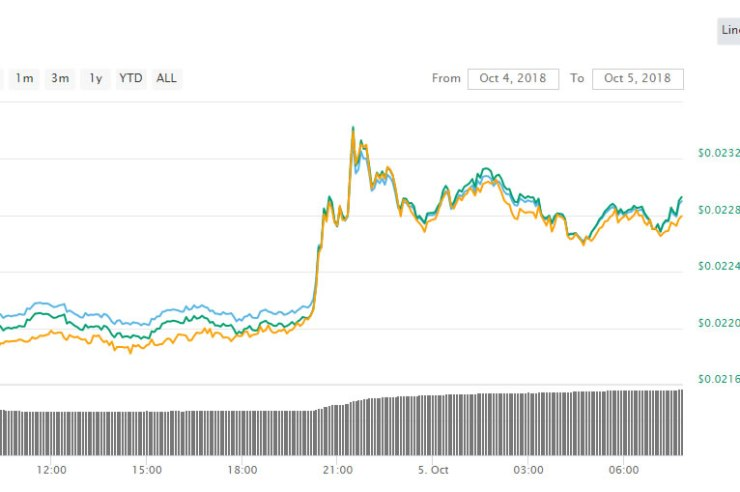 Flatline Friday For Crypto Markets, Only Tron Making a Move 1