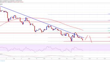 Bitcoin Cash Price Analysis: BCH/USD At Risk Of Break Below $500 2