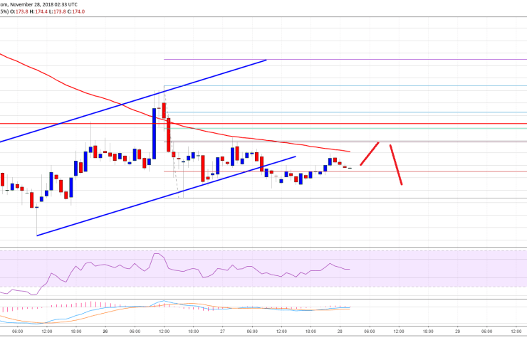 Bitcoin Cash Price Analysis: BCH/USD Remains Sell Near $200 1