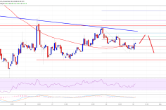 Bitcoin Cash Price Analysis: BCH/USD Consolidating Below $200 7