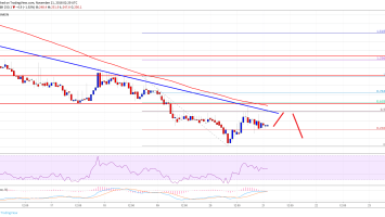 Bitcoin Cash Price Analysis: BCH/USD Recovery Faces Hurdle Near $280 2