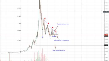Bitcoin Price Analysis: BTC/USD Increasing Demand ahead of BCH Hard Fork 1