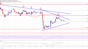 Bitcoin Price Weekly Analysis: BTC/USD Rebound Faces Significant Hurdle 1