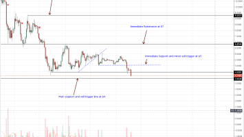 Altcoin Crush Continue: Cardano (ADA/USD) Register New Lows 3