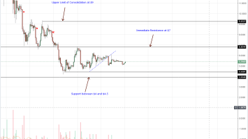 Weekly Altcoin Wrap Up:  ADA/USD Lead Price Revival as LTC/USD Reverse Oct 29 Losses 2