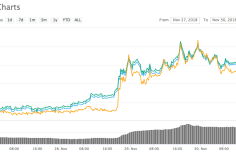 """Tron Outpacing its Competitors with Over 43% Surge with a Goal to """"Ushering the World into Web 3.0"""" 4"""