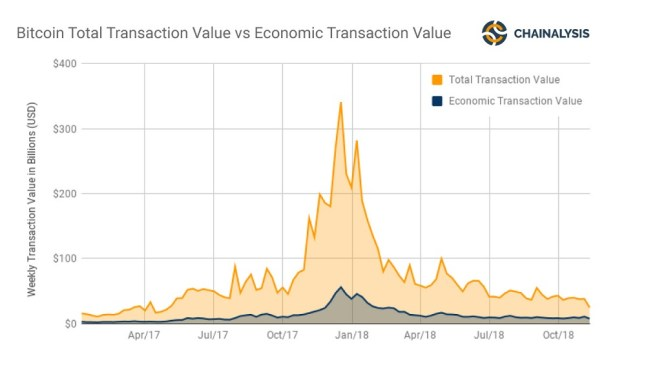 Study Finds Less Than 40% of BTC Addresses Are Economically Relevant