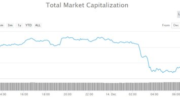 Cryptocurrency Market Update: The Friday Dump is Getting Tedious 2