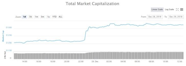 Crypto Market Update: $10 Billion Pump Follows Four Day Dump 2