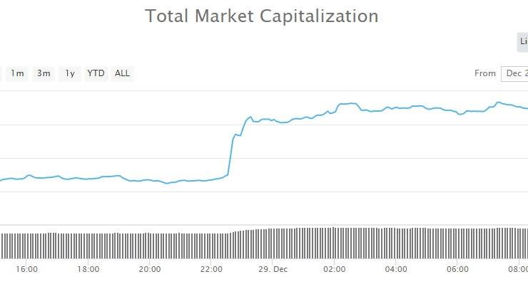 Crypto Market Update: $10 Billion Pump Follows Four Day Dump 1