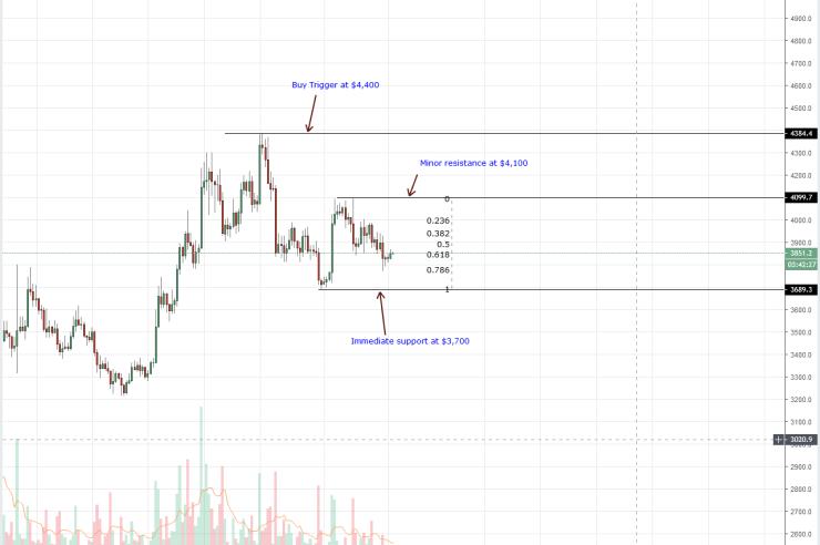 Bitcoin Price Analysis: BTC Bounce Back, Wells Fargo to Reimburse $575 Million 1