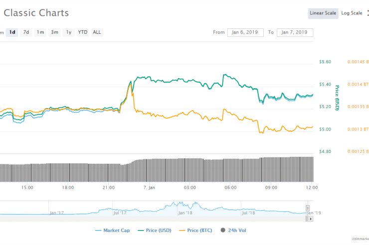 News Flash: Is Ethereum Classic [ETC] blockchain Under 51% Attack? Several blocks Reportedly Go Under Reorg 1