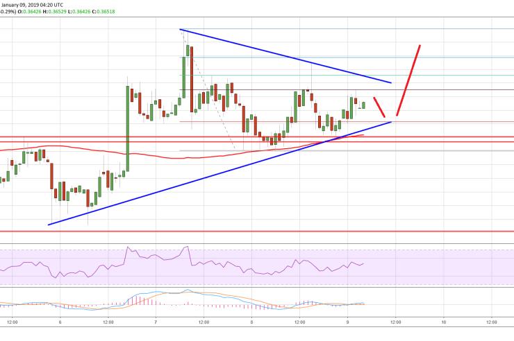 Ripple Price Analysis: XRP Eyeing Upside Break Above $0.37 1