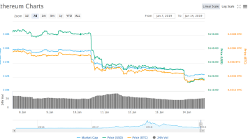 The Debacle of 51% Attack on Ethereum Classic: ETC Outperforming ETH 2