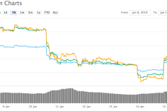 """Ethereum Constantinople: A Classic Case of """"Buy the Rumor, Sell the News"""" says Weiss Ratings 1"""