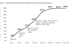 Top 10 Crypto Exchanges Represent More Than 60% Of Spot Market Volume – CyptoCompare Research 2