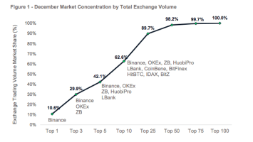 Top 10 Crypto Exchanges Represent More Than 60% Of Spot Market Volume – CyptoCompare Research 1