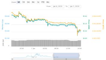 Ethereum Classic's Price Stumbles Amid Suspected 51% Attack 2